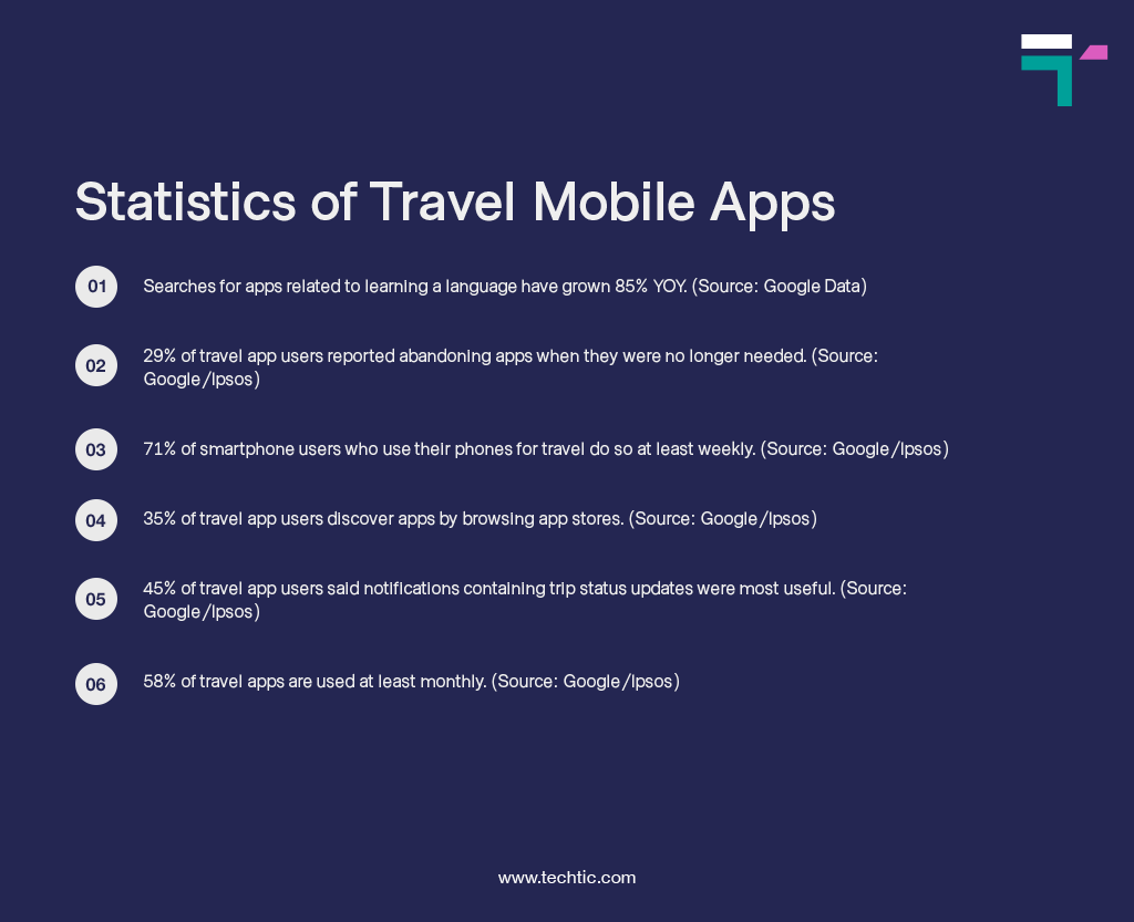 Statistics of Travel Mobile Apps Chart
