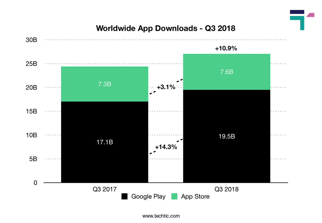 Worldwide App Download Chart Q3-2018