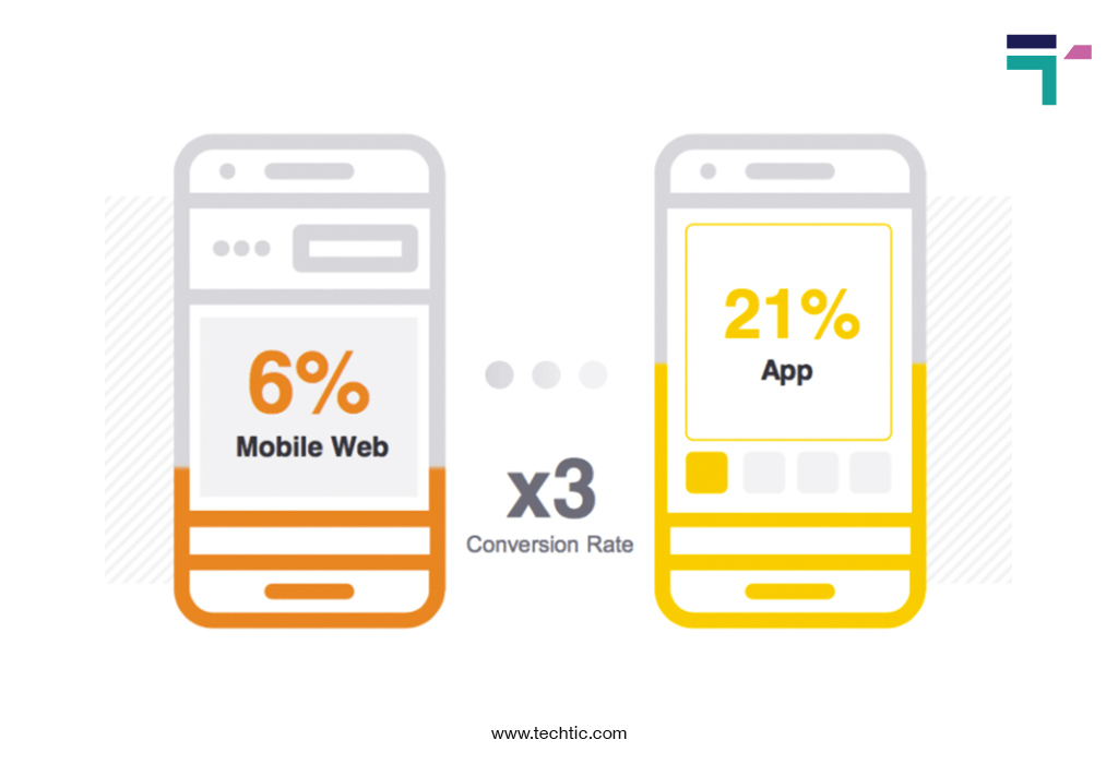 mobile app derive three times higher conversion rate chart