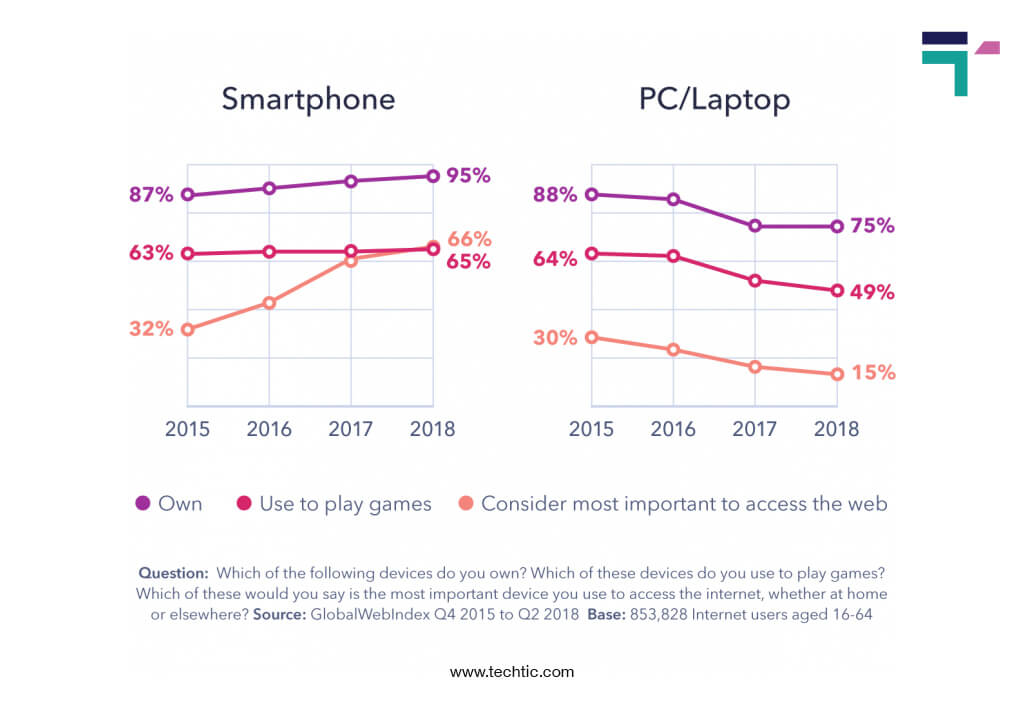 smartphone adoption over PC/Laptop chart