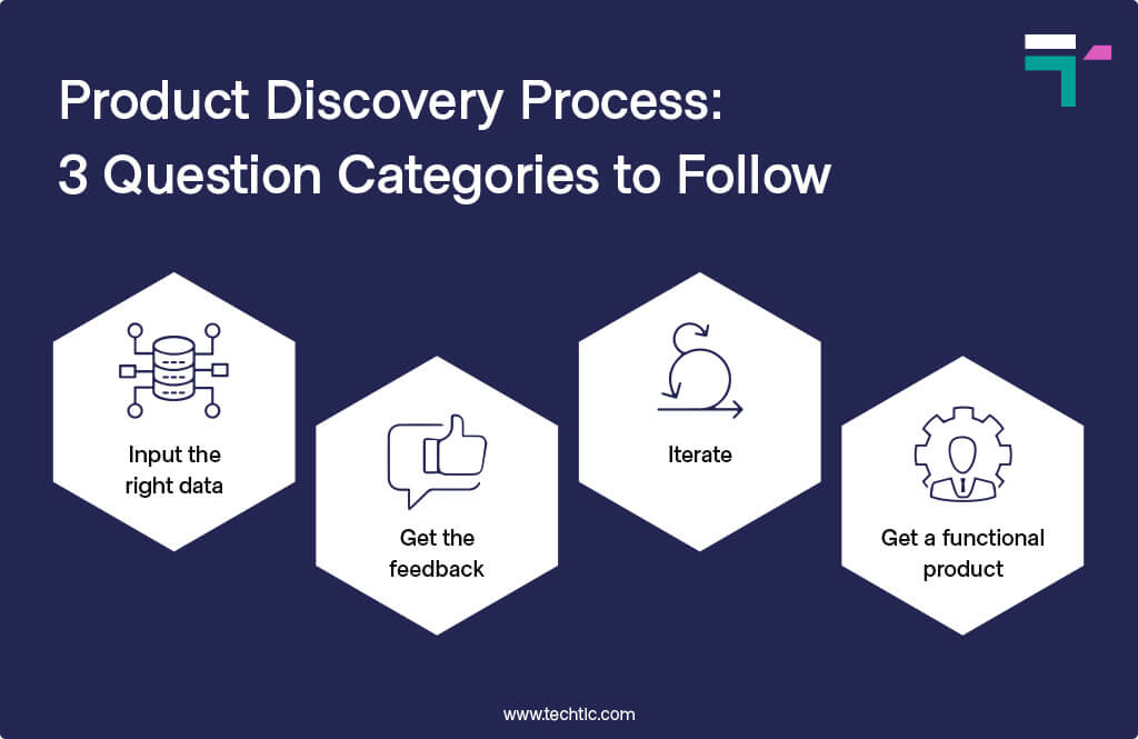 Product Discovery Process : 3 Question Categories to Follow