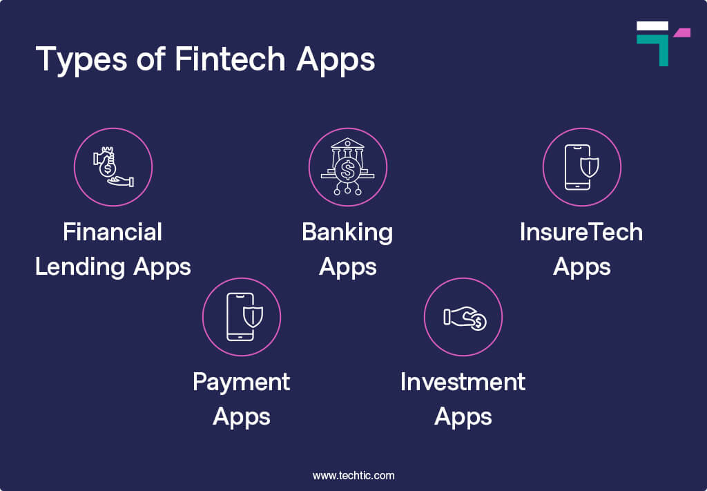 Types of Fintech Apps