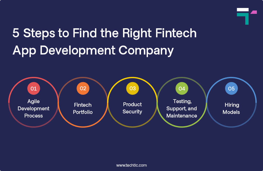 5 Steps to Find the Right Fintech App Development Company