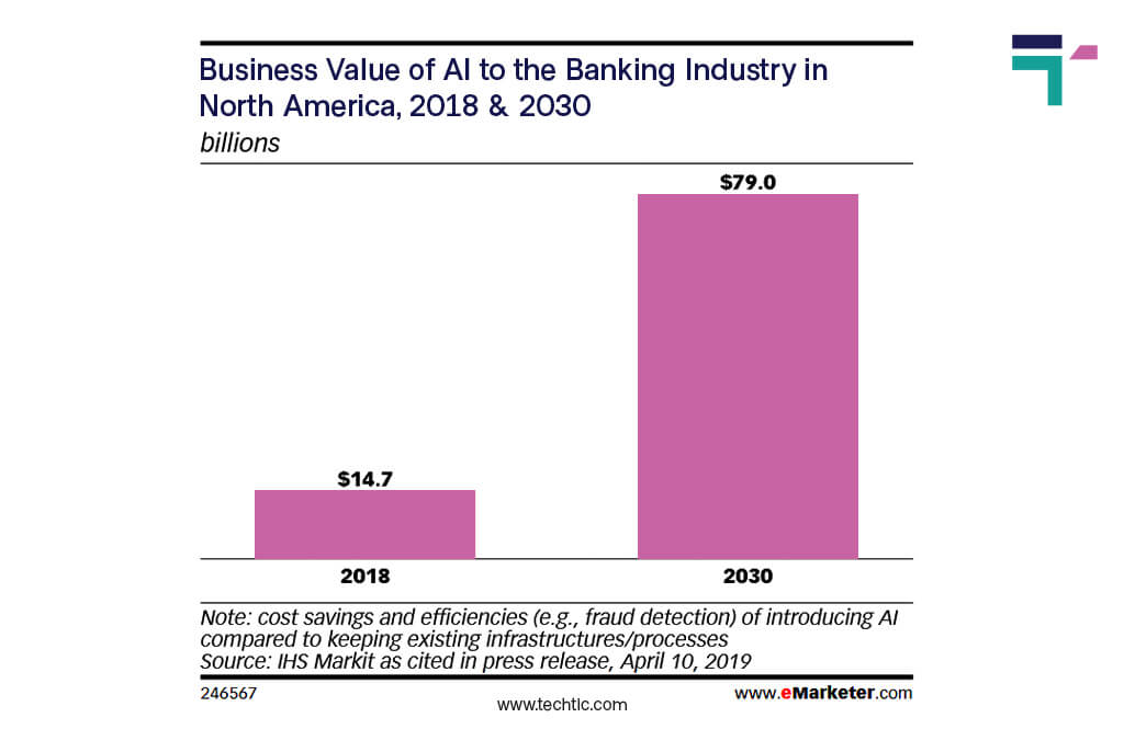 Fintech Digital Banking Statistics 2020/2021 - Business value of AI in North America Banking Industry