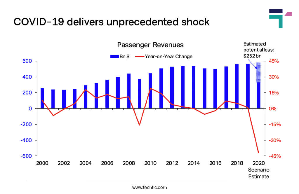 Global Airlines Revenue Forecast between Global Pandemic
