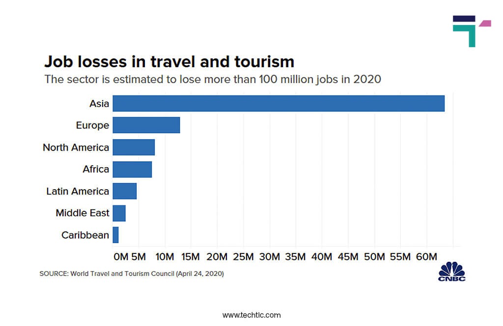 Job Losses in Travel and Tourism Industry between Global Pandemic