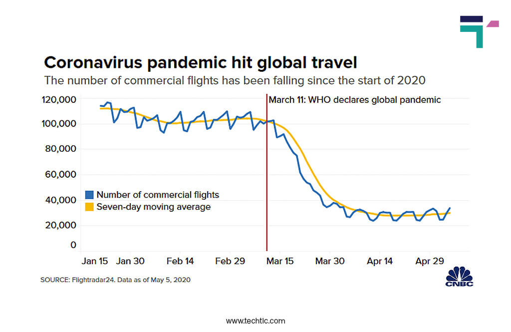 Number of Commercial Flight Falling between Global Pandemic