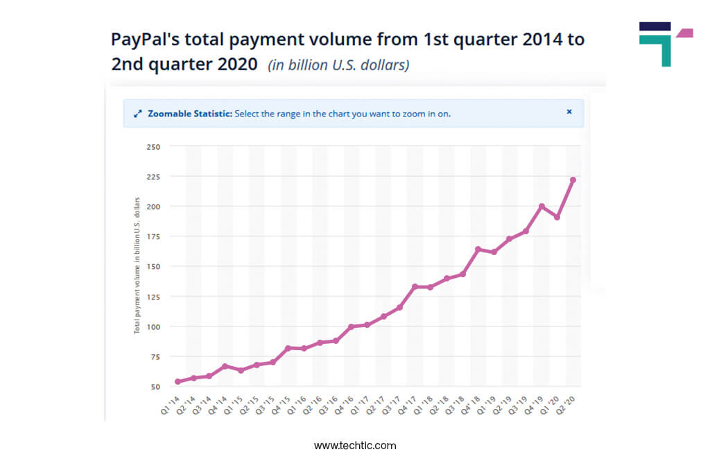 Fintech Statistics on Digital Payment 2020 - 2021
