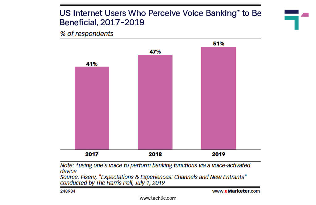Fintech Statistics 2020 - 2021 - US Banking users who used Voice Banking