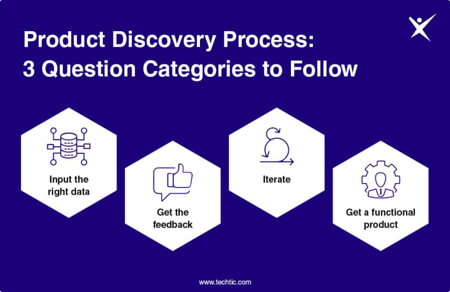Questions to Ask During the Product Discovery Process