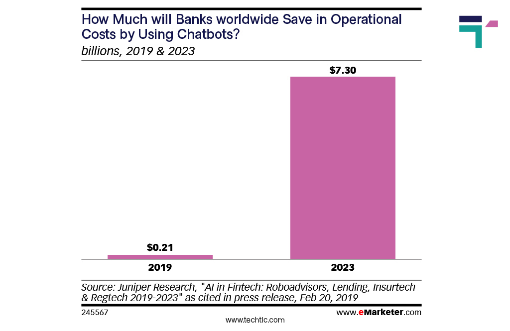 Fintech Chatbot Statistics 2021 - Bank Cost Savings by using Chatbots