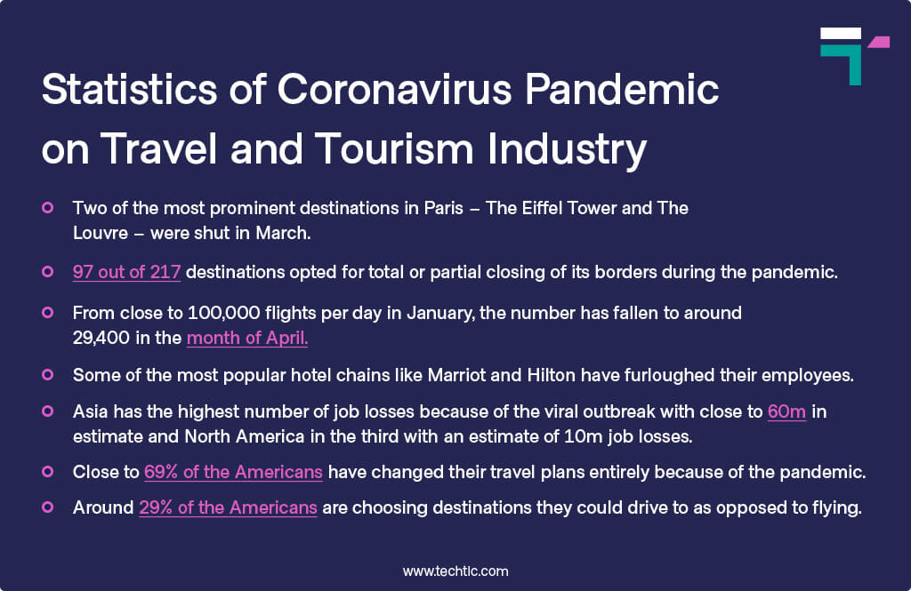 Statistics of Coronavirus Pandemic on Travel and Tourism Industry