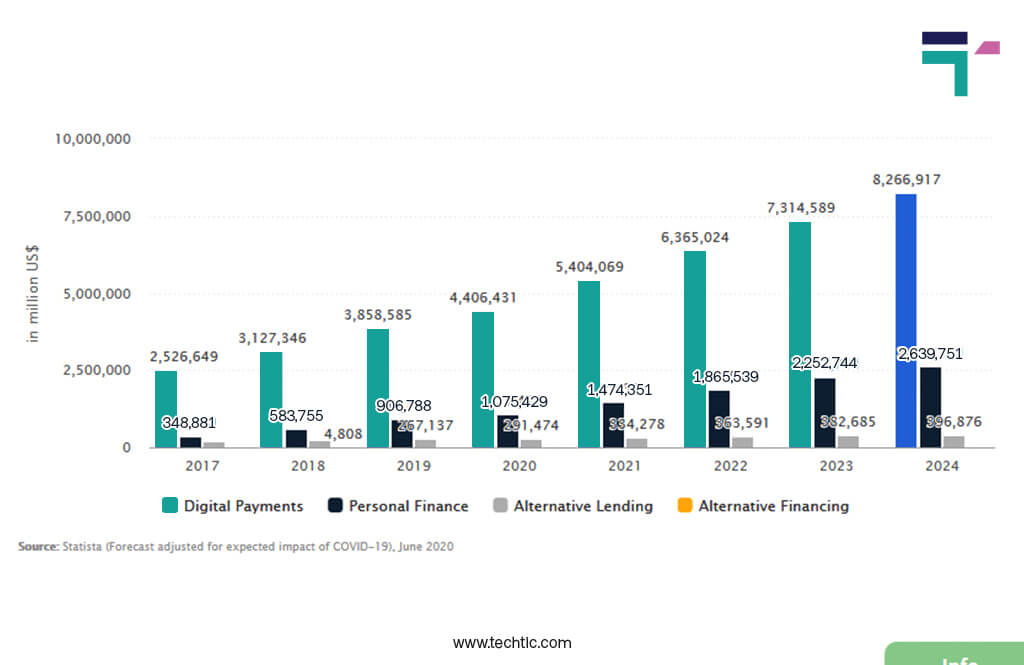 Transaction Value of Digital Payments Worldwide from 2017-2024