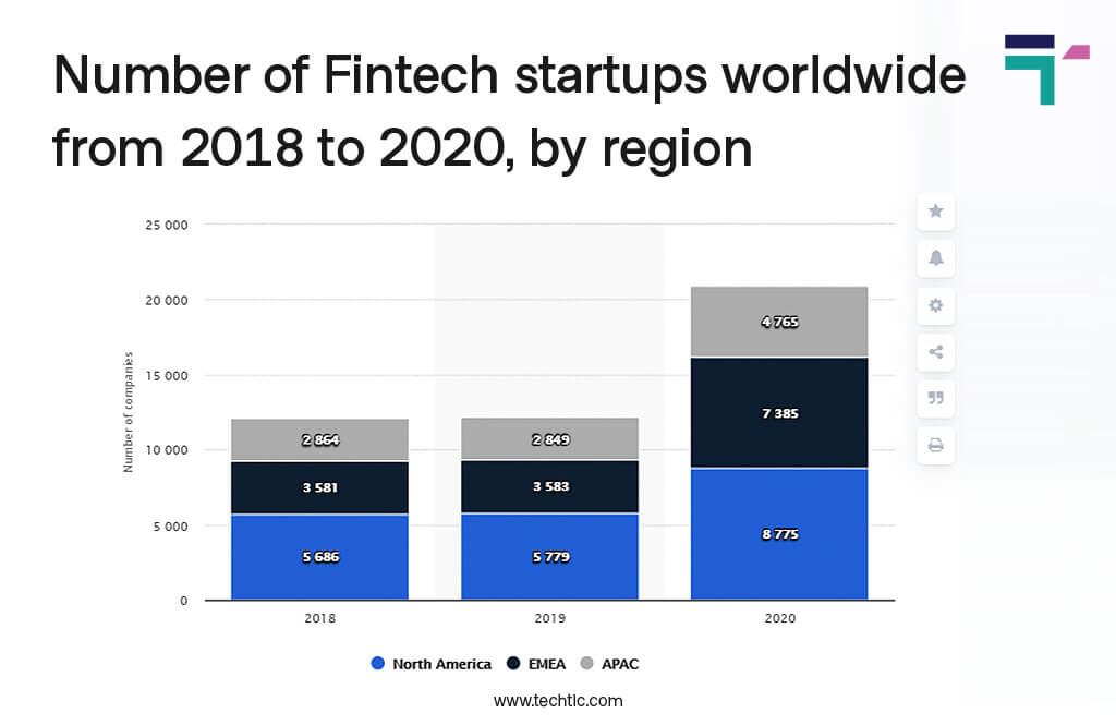 Stats of Number of Fintech Startups by Region