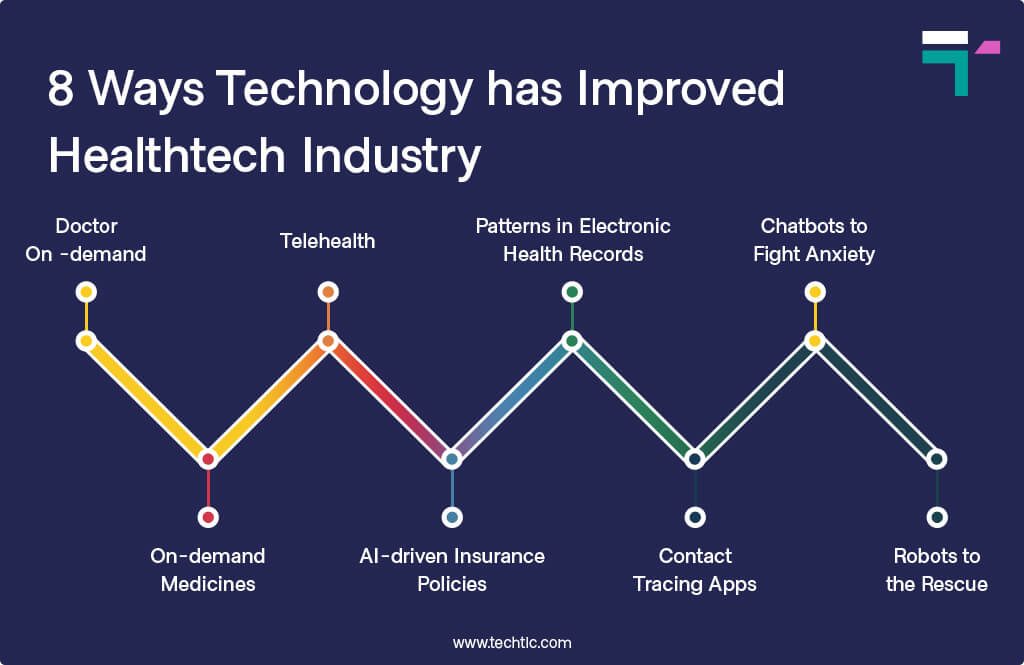 8 Ways Technology has Improved Healthcare Industry
