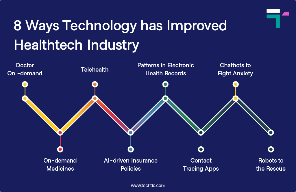 8 Ways Technology has Improved Healthtech Industry