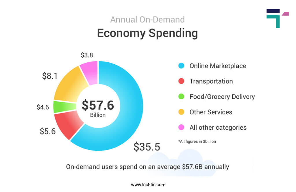 On-demand app statistics 2021: Annual On-Demand Economy Spending Chart