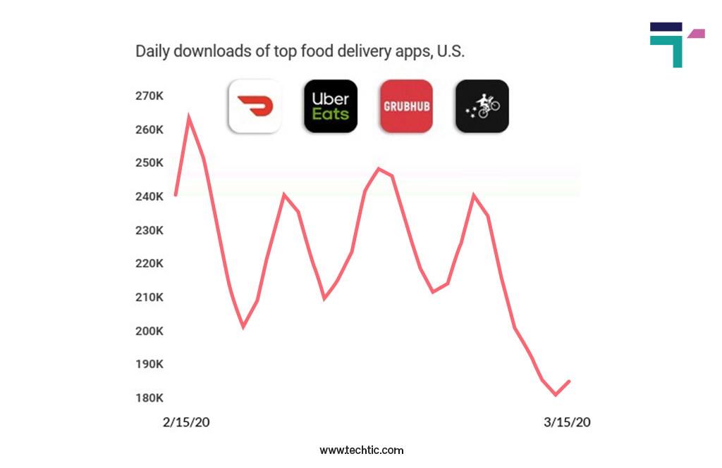 Online Food Delivery App Statistics 2021: Daily Downloads of Top Food Delivery App in US during Pandemic