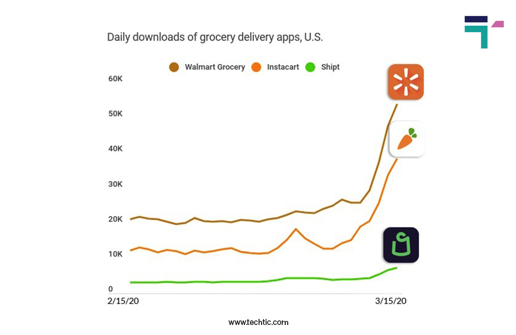 Online Grocery Delivery App Statistics 2021: Daily Downloads of Top Grocery Delivery App in US during Pandemic