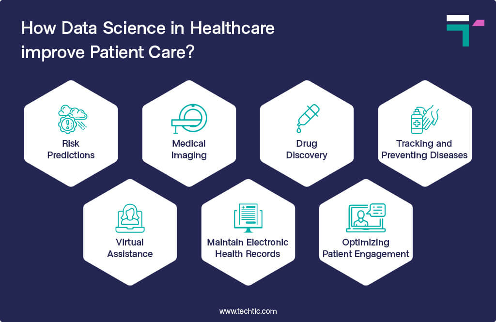 How Data Science in Healthcare improve Patient Care