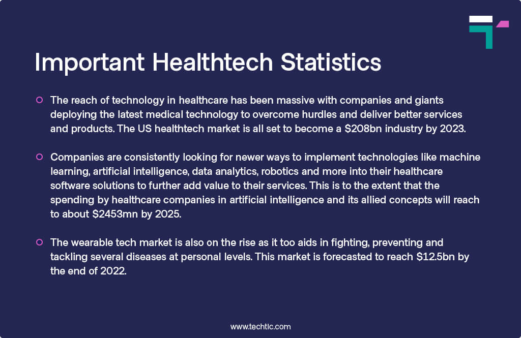 Digital Healthcare companies: Important Healthcare Statistics