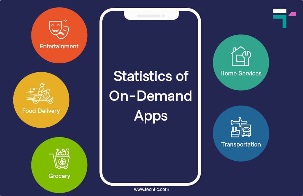30 On-Demand App Statistics 2021: Revenue, Downloads & Usage