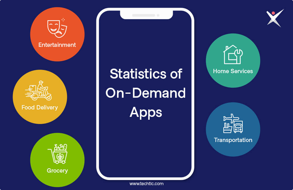 Key On-Demand App Statistics 2020