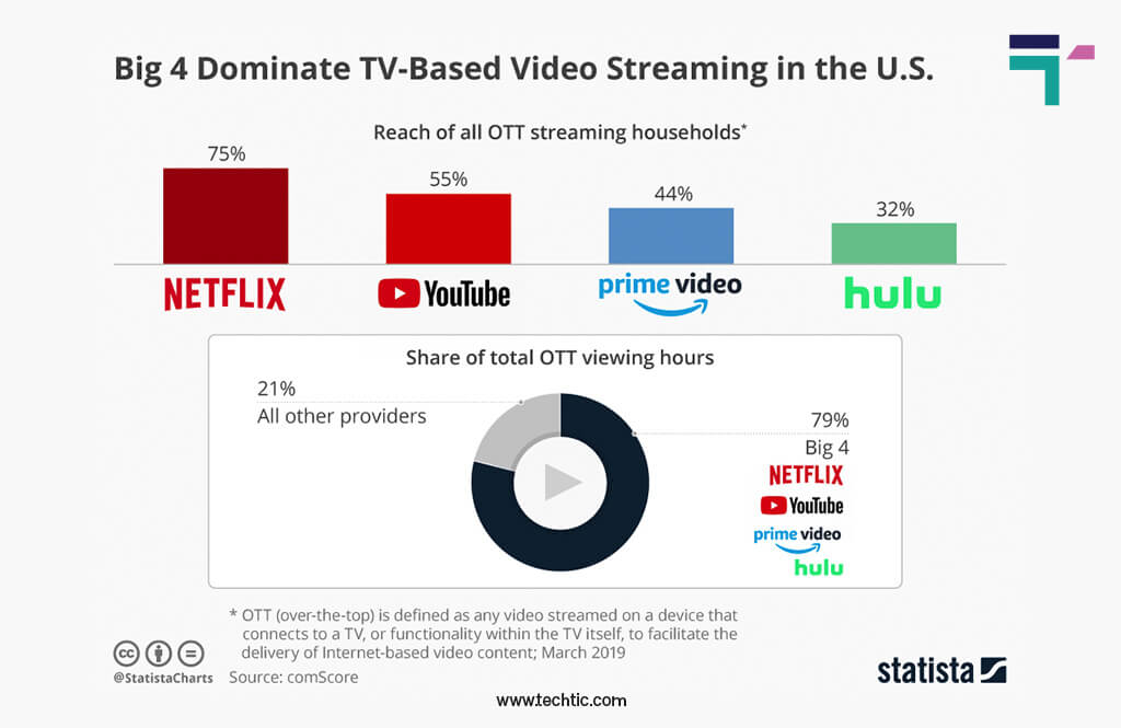 Online video streaming statistics: Netflix, Youtube, Amazon Prime, Hulu total OTT viewing hours Chart