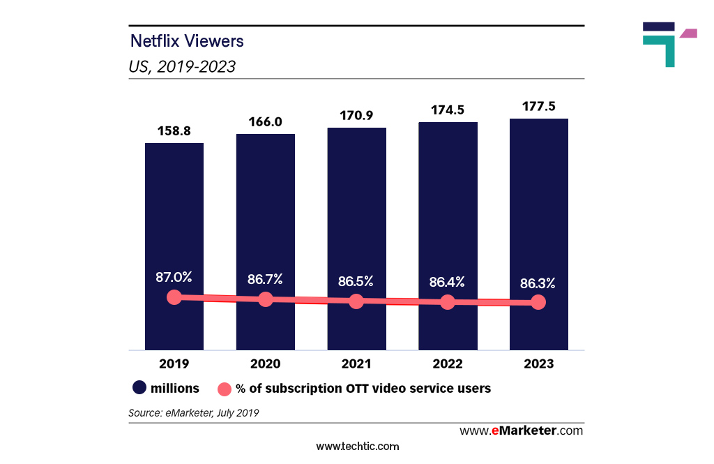 Video On-Demand App Statistics: Netflix US viewers 2019-2023