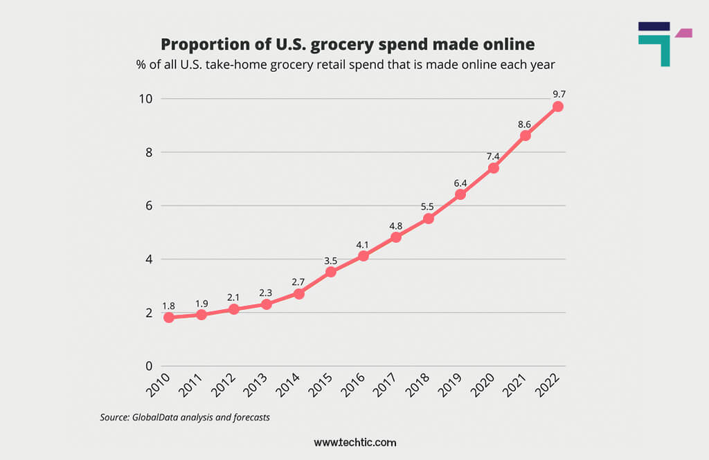 Online Grocery Delivery App Statistics 2021: Percentage of US home Grocery retail Spending each year