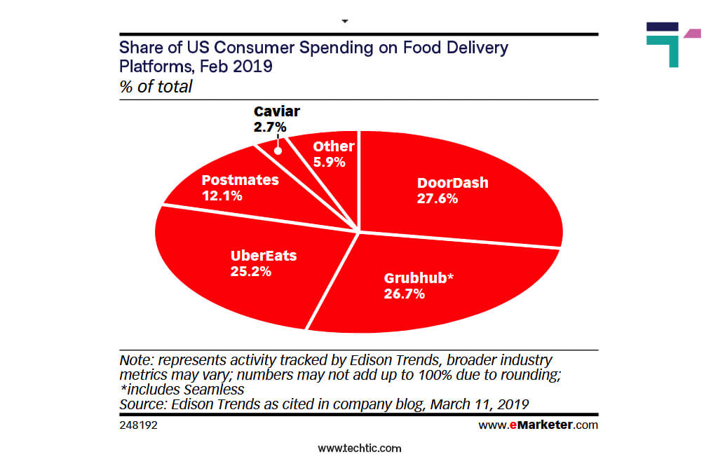 Online Food Delivery App Statistics 2021: Share of Consumer Spending on Food Delivery Platforms