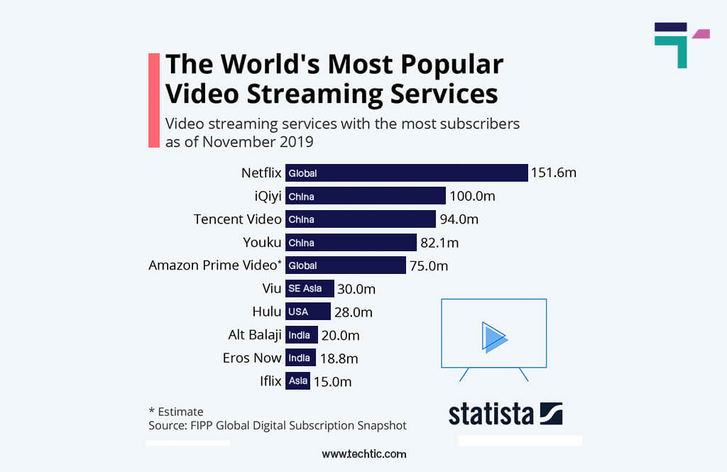 Online video streaming statistics: Subscribers of all video streaming services chart