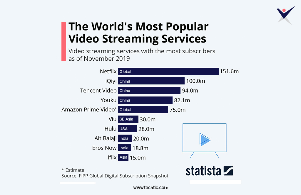Subscribers of all Video Streaming Services Chart