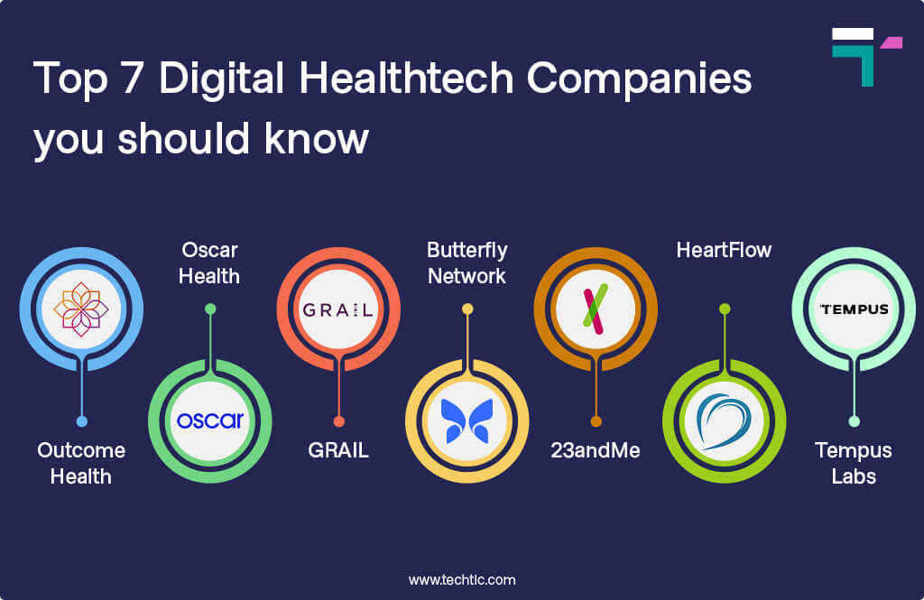 Top 7 Digital Healthtech Companies you should know
