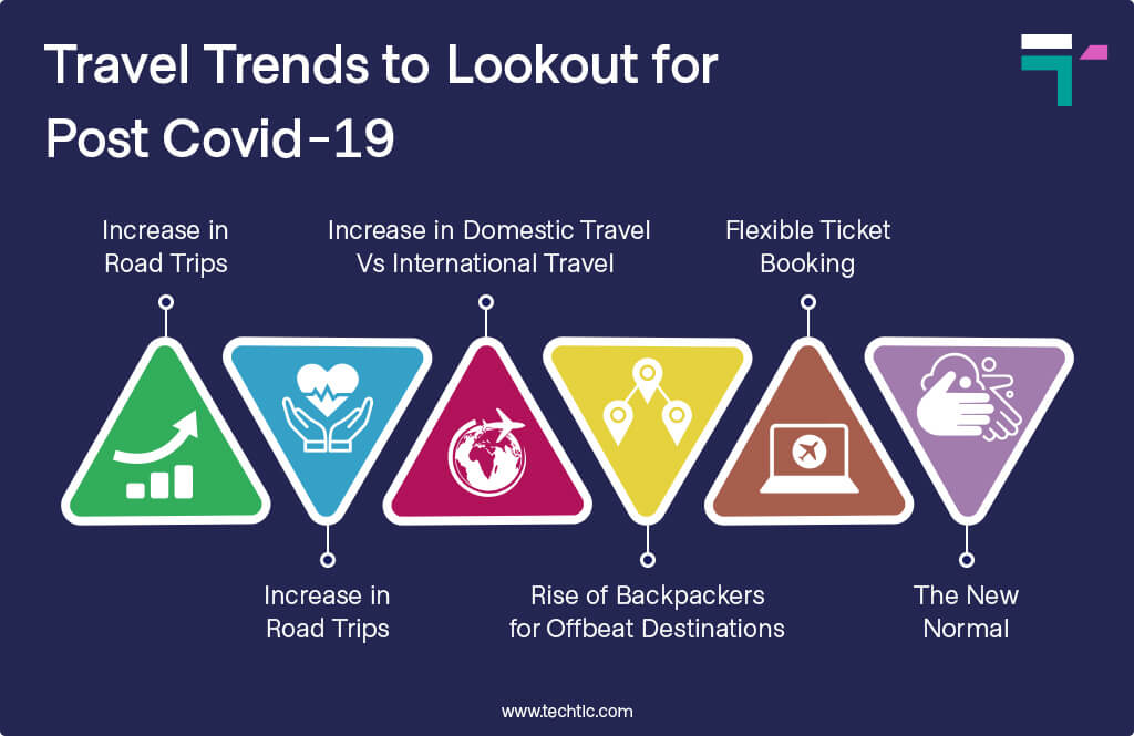 Travel Trends to Lookout for Post Covid-19