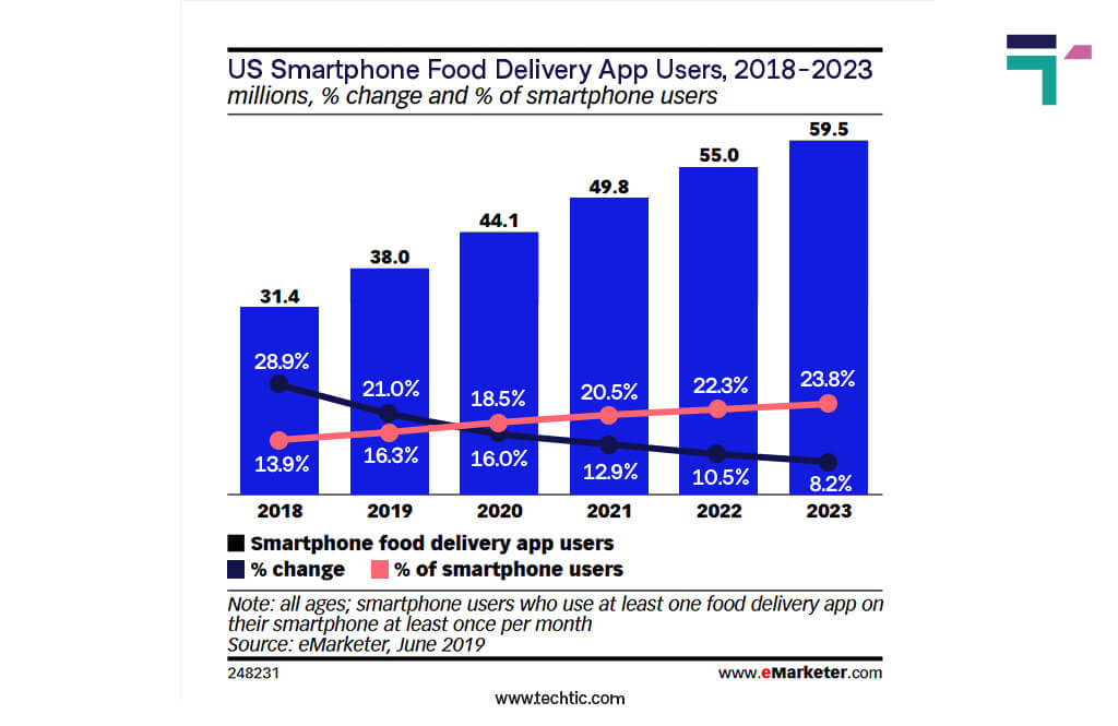 Online Food Delivery App Statistics 2021: US Smartphone Food Delivery App Users Chart 2018-2023