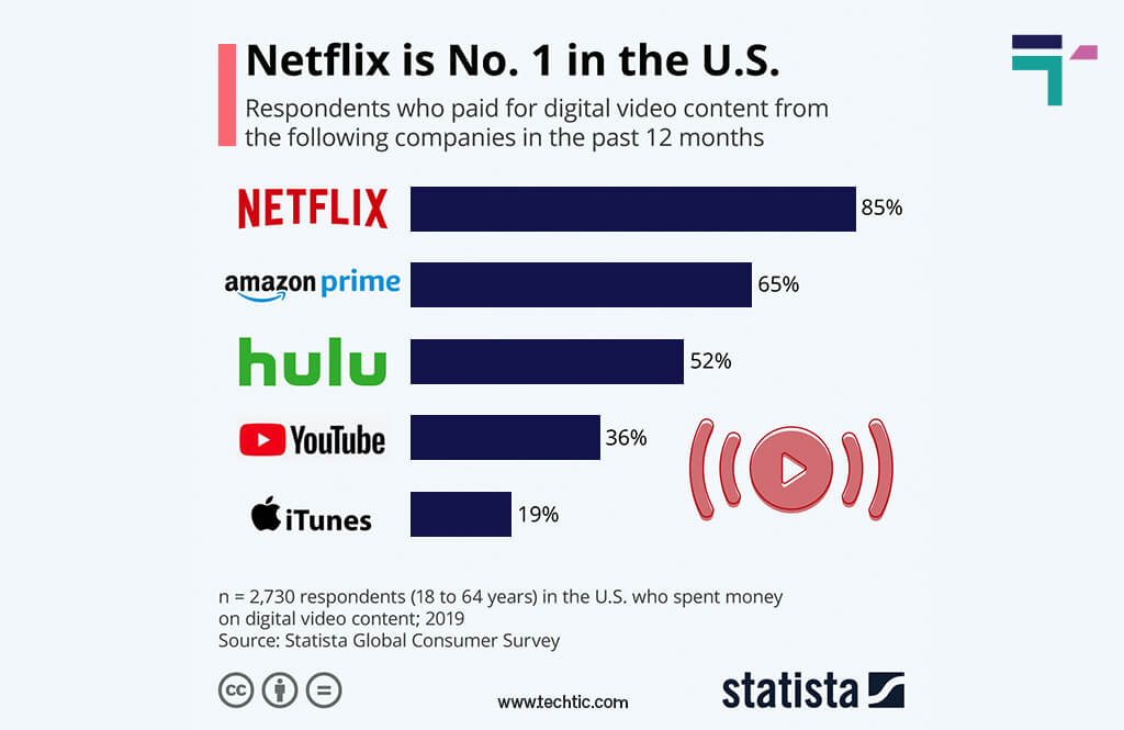 Online video streaming statistics: Users who spent money on digital video content in US