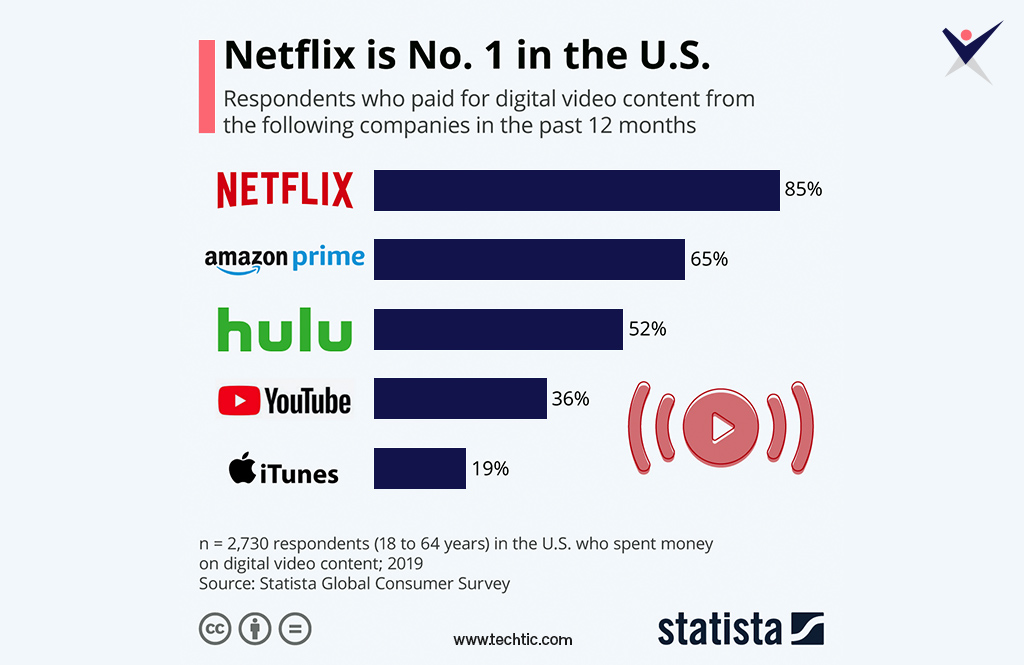 Users who spent money on digital video content in US
