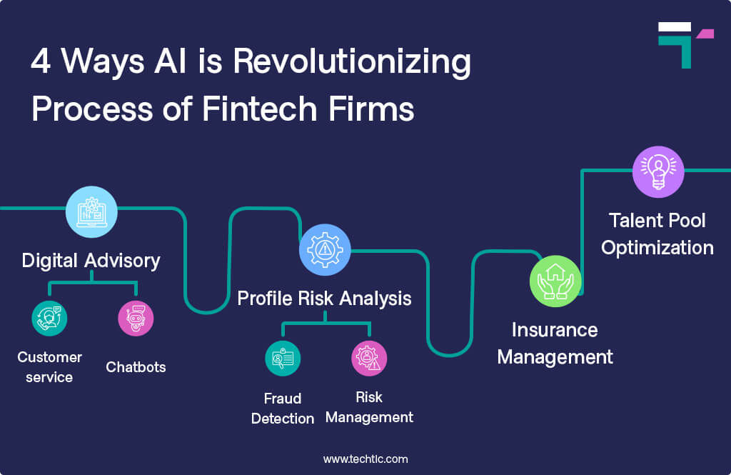 4 Ways AI is Revolutionizing Process of Fintech Firms