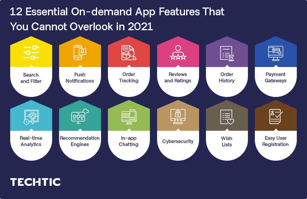 12 Essential On-demand App Features That You Cannot Overlook in 2021