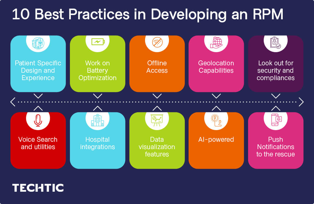 10 Best Practices in Developing Remote Patient Monitoring App