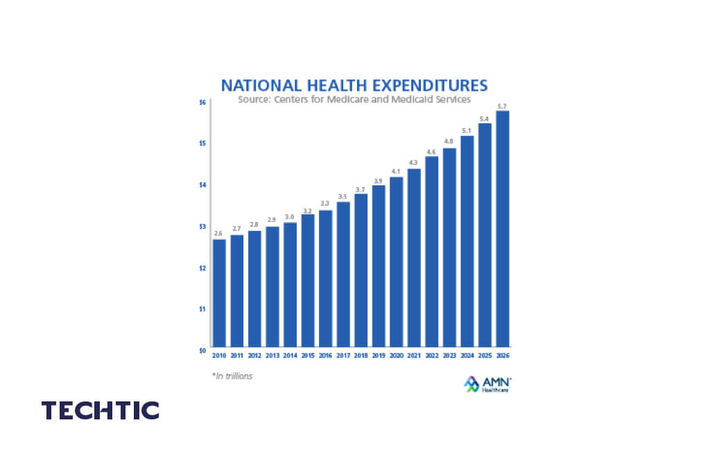 AMN 18 National Health Expenditures