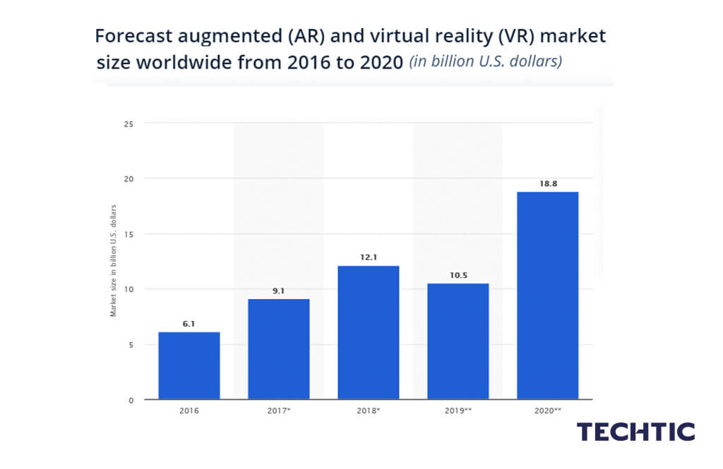 Augmented Reality (AR) and Virtual Reality (VR) market size worldwide from 2016 to 2020