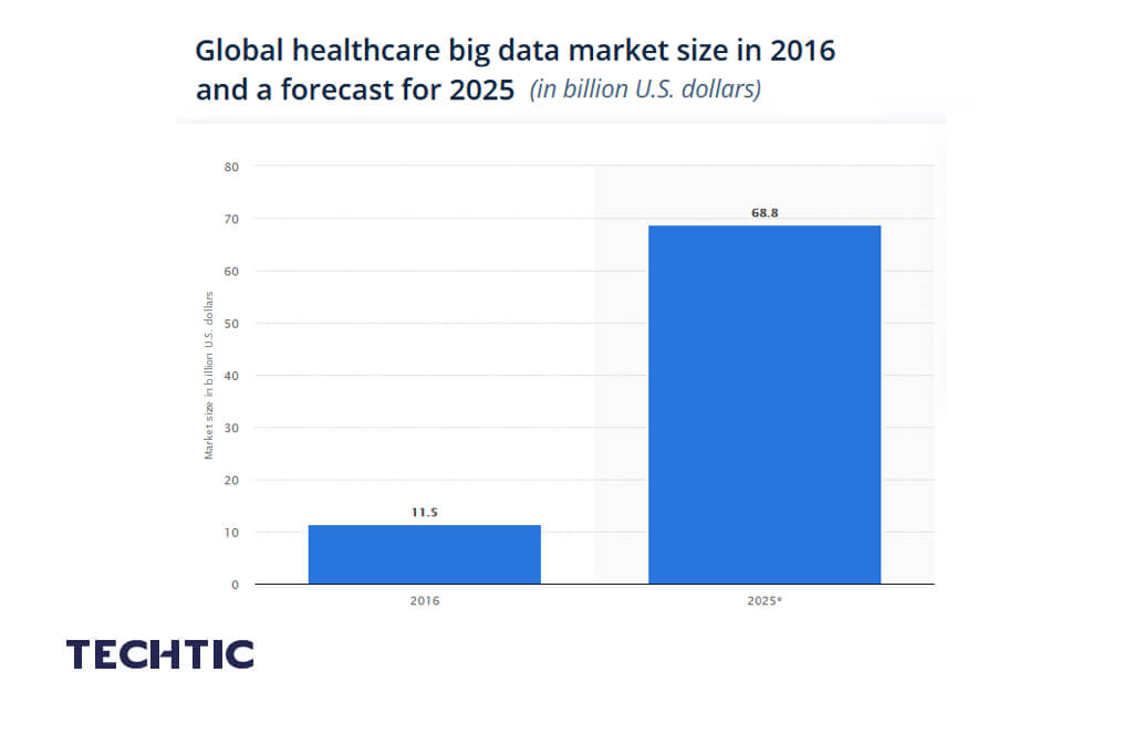 Global big data in healthcare market size 2016-2025