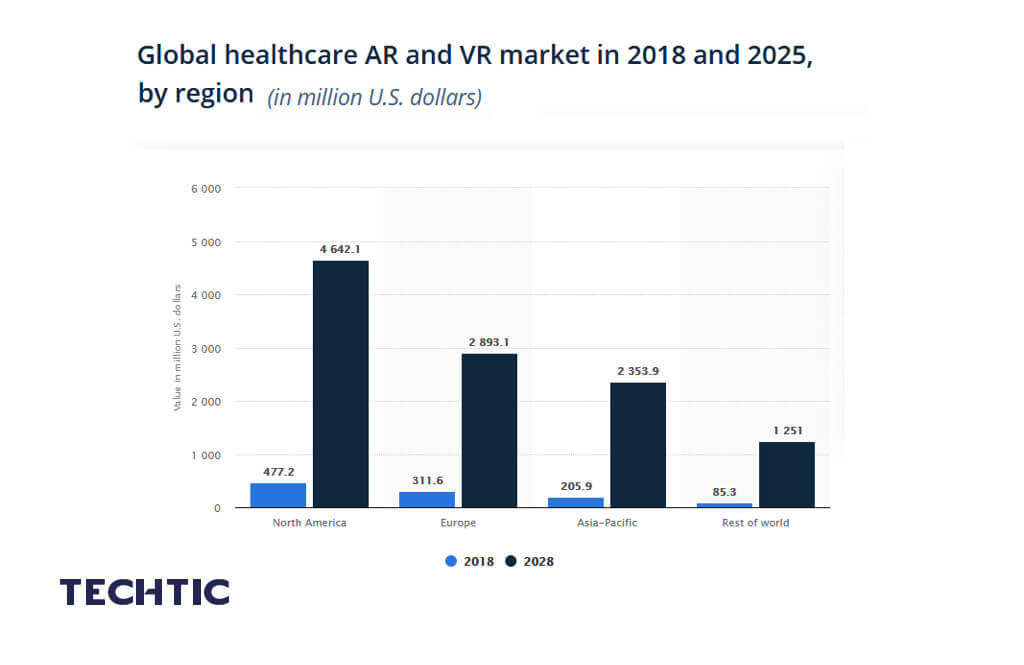 Global healthcare AR and VR market forecast in 2018 and 2025, by region
