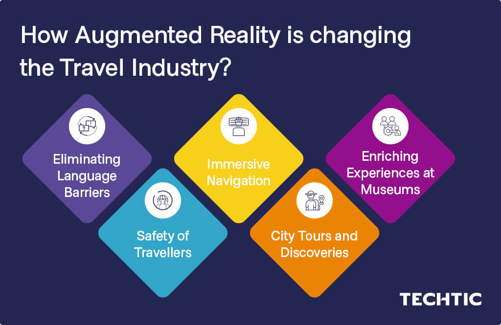 How Augmented Reality is Changing the Travel and Tourism industry?