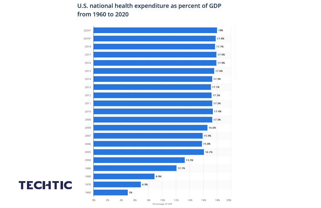 U.S. health care expenditure as a percentage of GDP 1960-2020