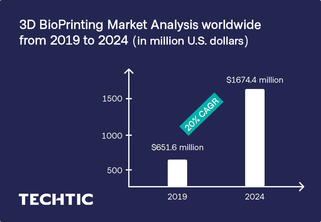 3D BioPrinting Market Analysis worldwide from 2019 to 2024
