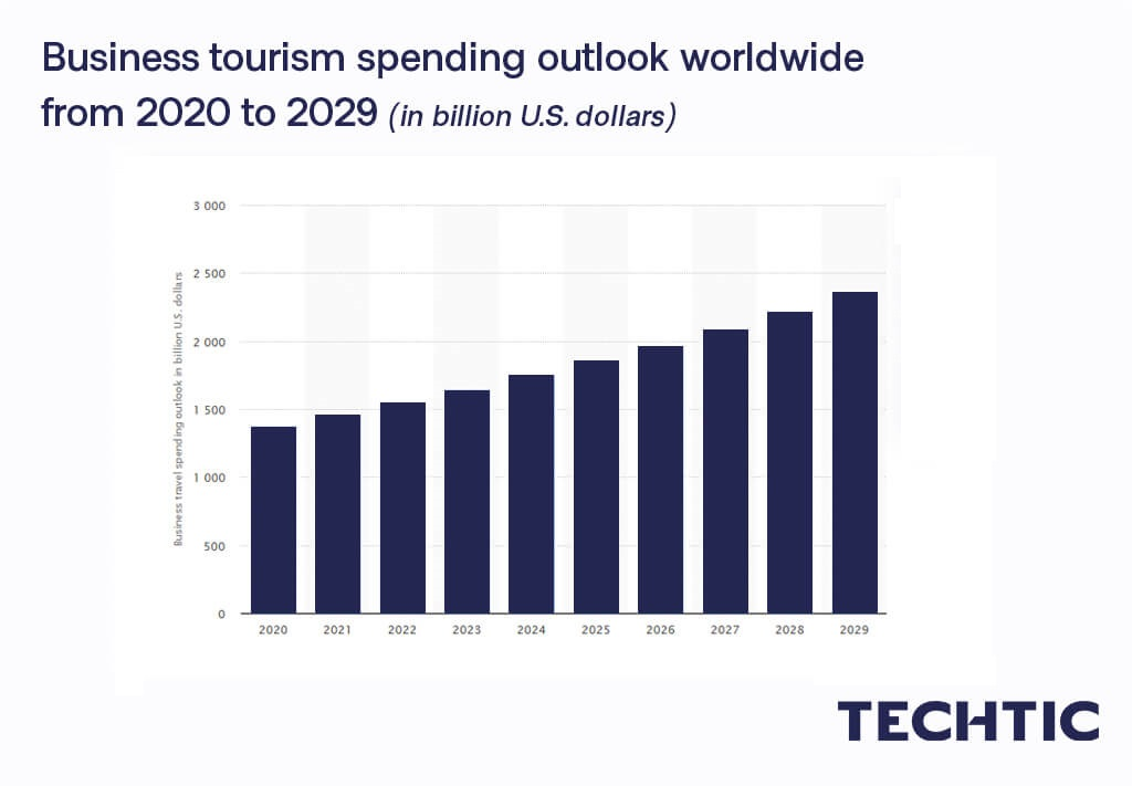 Business tourism spending outlook worldwide from 2020 to 2029