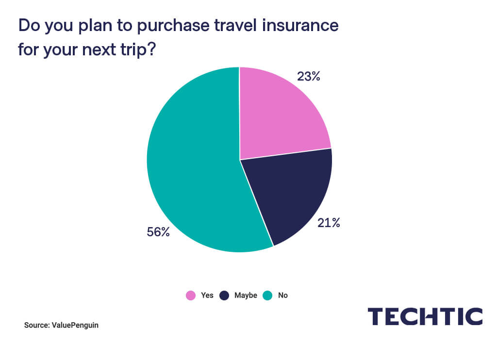 Do you plan to purchase travel insurance for your next trip?
